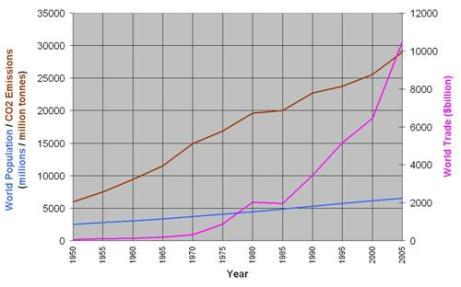 world population + CO2 + trade combined (Custom)